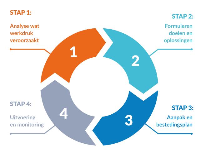 Werkdruk vierstappenplan