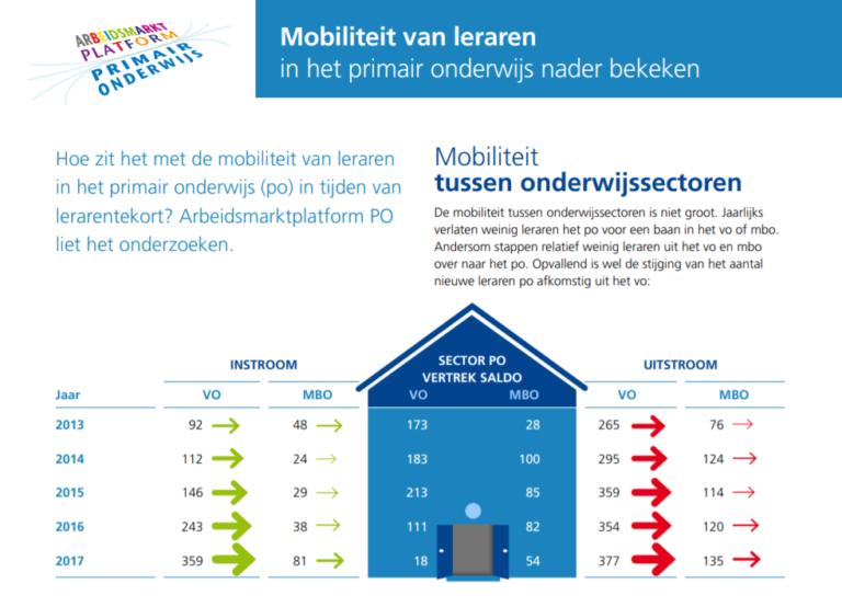 Onderzoek_ArbeidsmarktMobiliteit