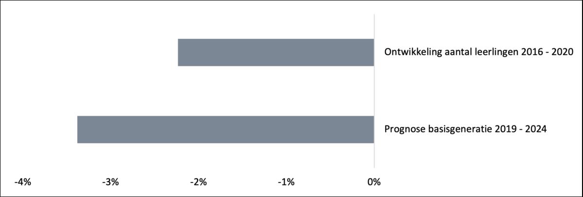 Figuur 1: Ontwikkeling aantal leerlingen en prognose basisgeneratie Bron: DUO en Scenariomodel PO