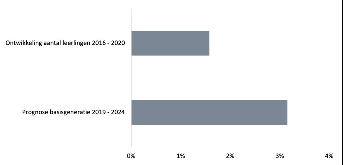 Figuur 1: Ontwikkeling aantal leerlingen en prognose basisgeneratie