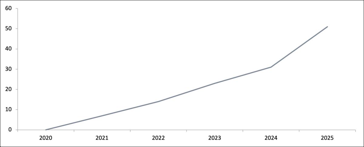 Bron: Mirror, CentERdata Figuur 10: Prognose onvervulde werkgelegenheid leraren (in fte)