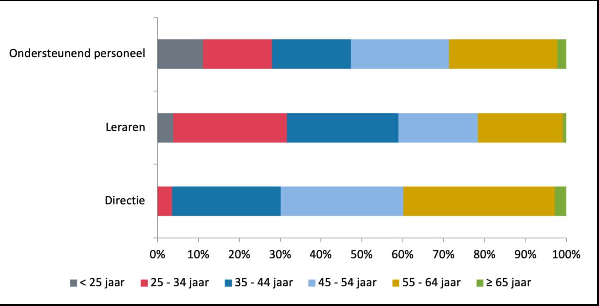 Figuur 3: Samenstelling personeel naar leeftijd (in fte), 2020
