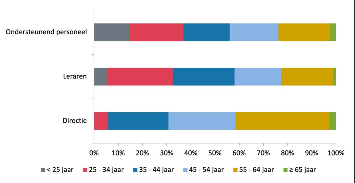 Figuur 3: Samenstelling personeel naar leeftijd (in fte), 2020 Bron: DUO