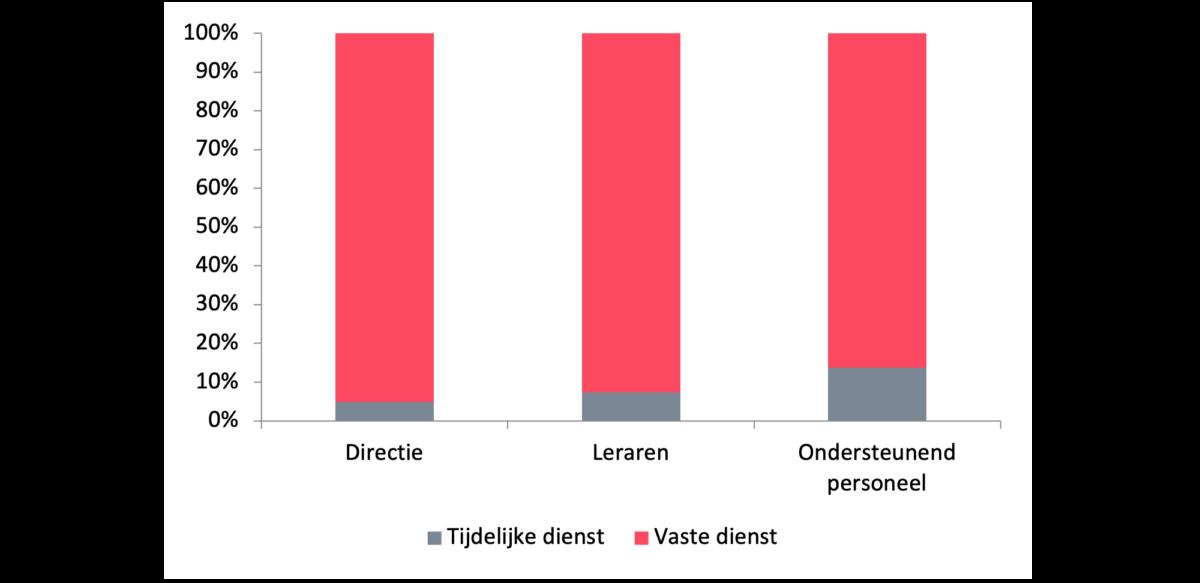Figuur 4: Samenstelling personeel naar type contract (in fte), 2020