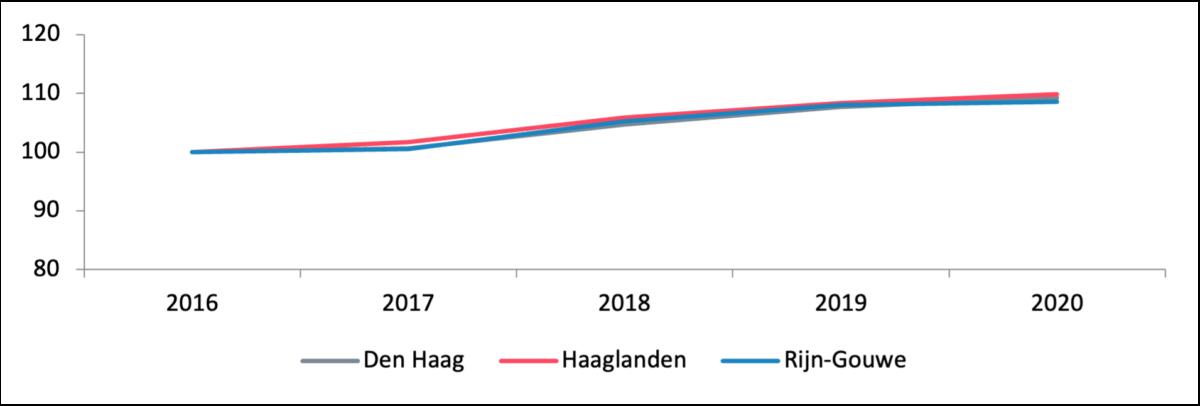 Figuur 6: Ontwikkeling werkgelegenheid (in fte, index: 2016 = 100)