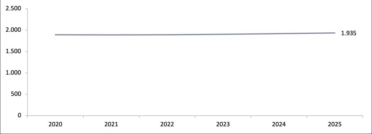 Figuur 9: Prognose werkgelegenheid leraren (in fte, exclusief seniorenregeling)