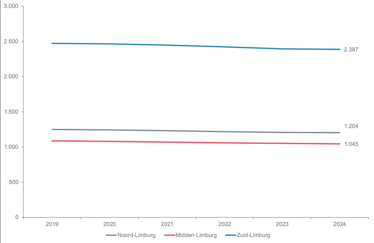 Figuur 9: Prognose werkgelegenheid leraren (in fte, exclusief seniorenregeling)Bron: Mirror, CentERdata