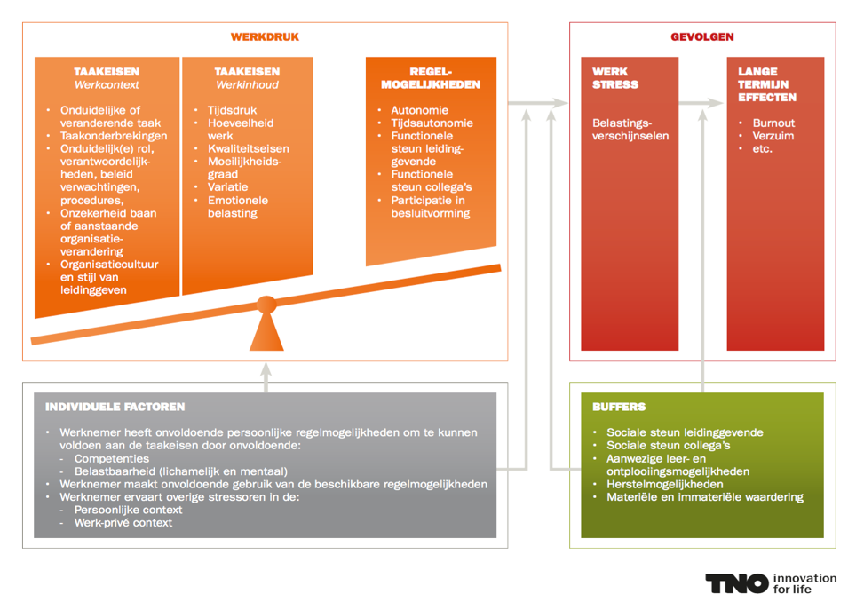 TNO model werkdruk