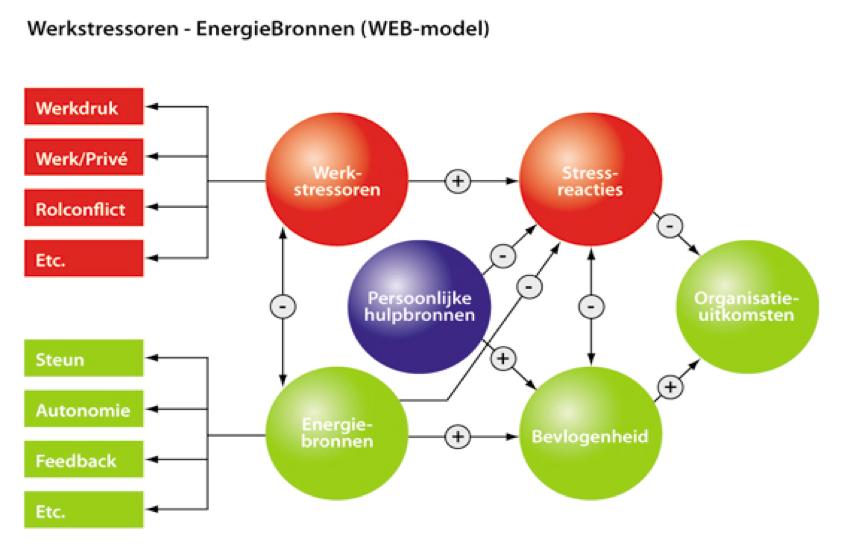 WEB-model