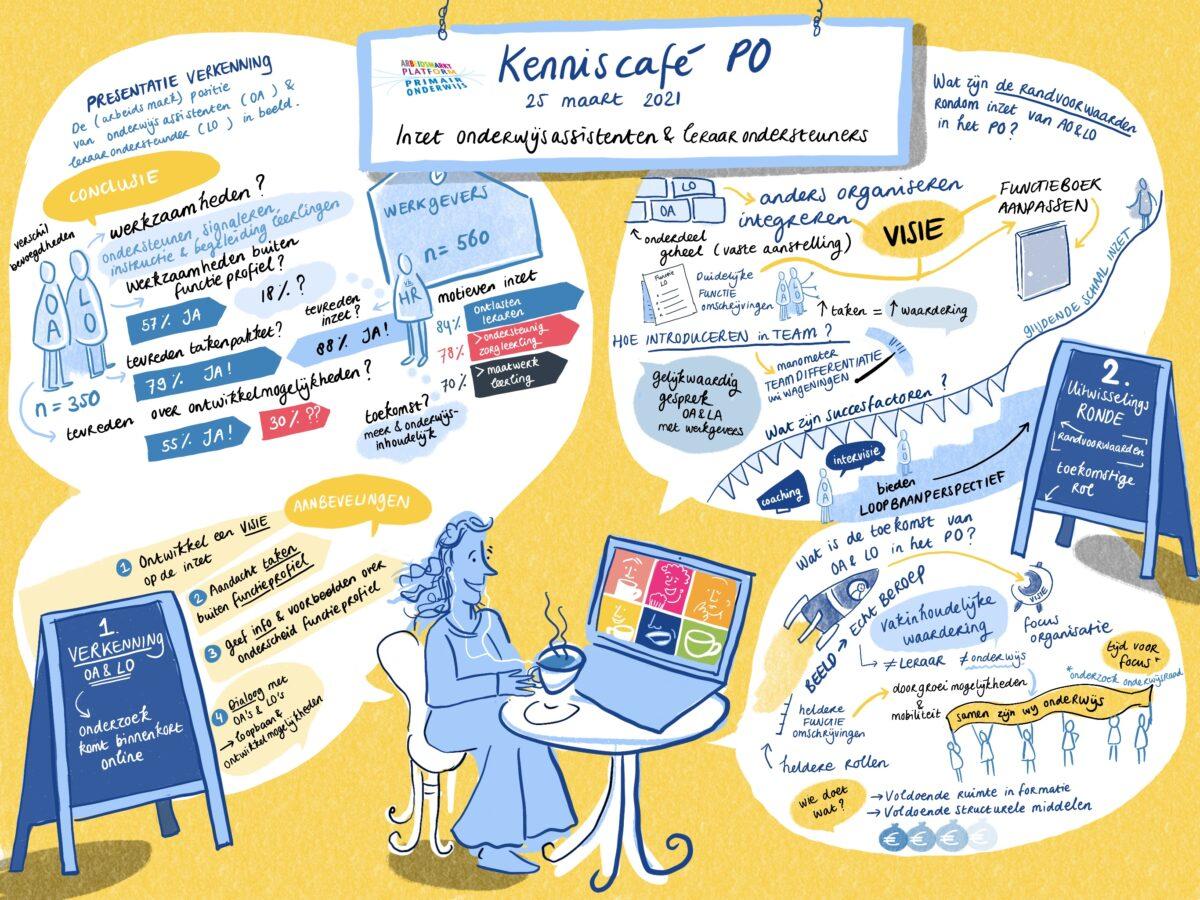 Visueel verslag KennisCafe 1